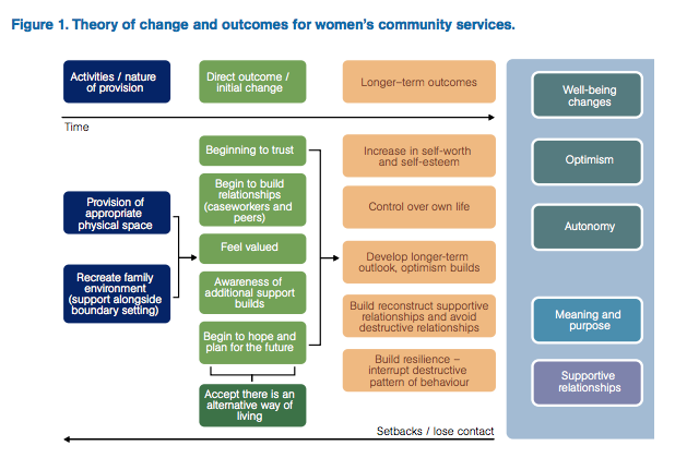Figure 1: Theory of change and outcomes for women's community services  (Nicholles and Whitehead 2012)