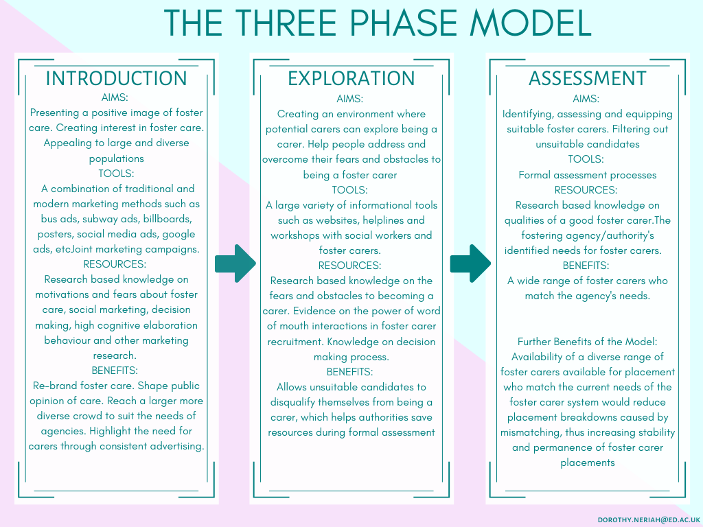The Three-Phase Model