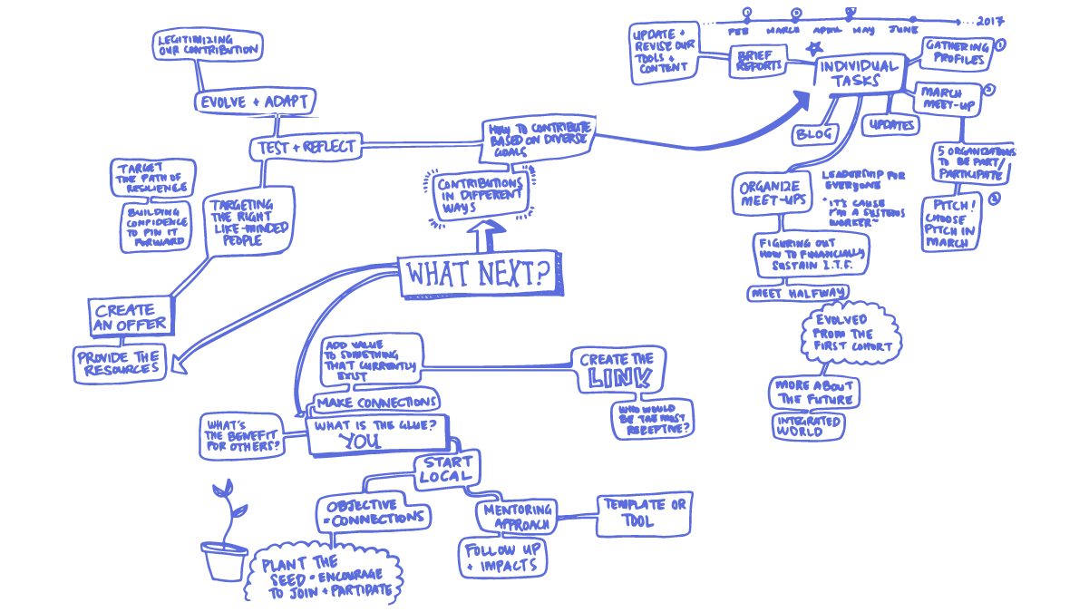 Mind map of next steps