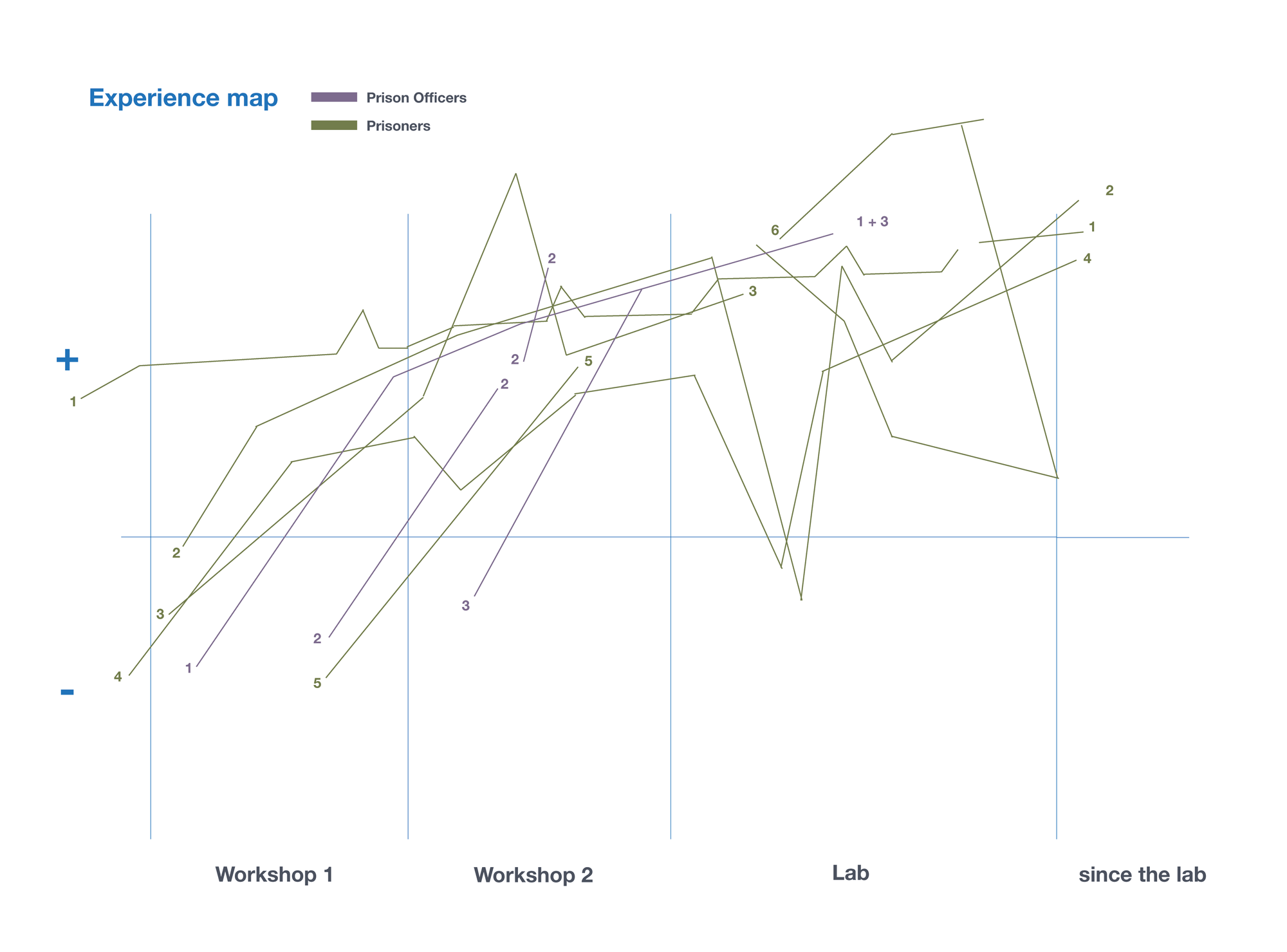 peoples experiences on a graph