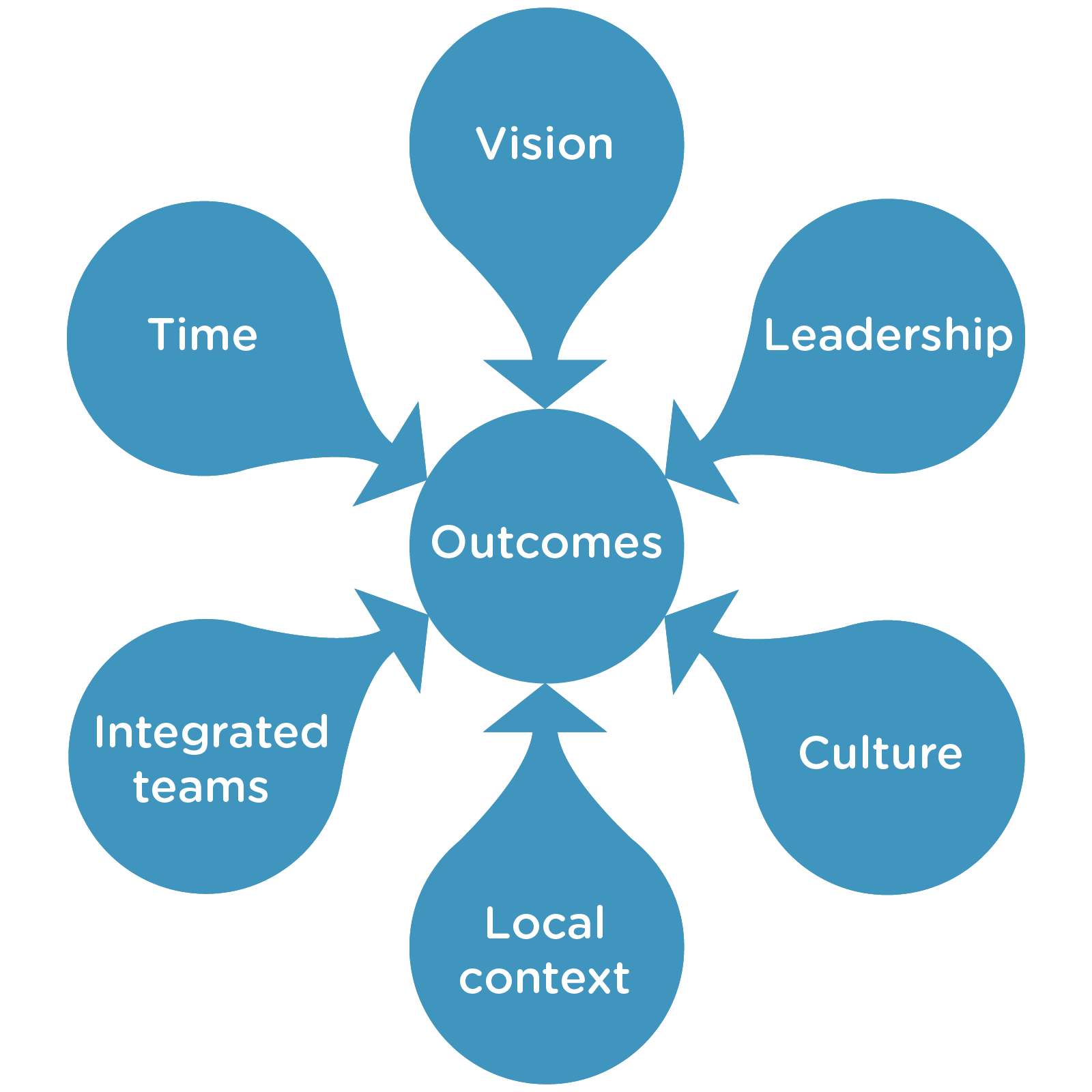 Dimensions of Outcomes diagram - Vision, Leadership,Culture,Local context,Integrated teams,Time all connecting to Outcomes at the center