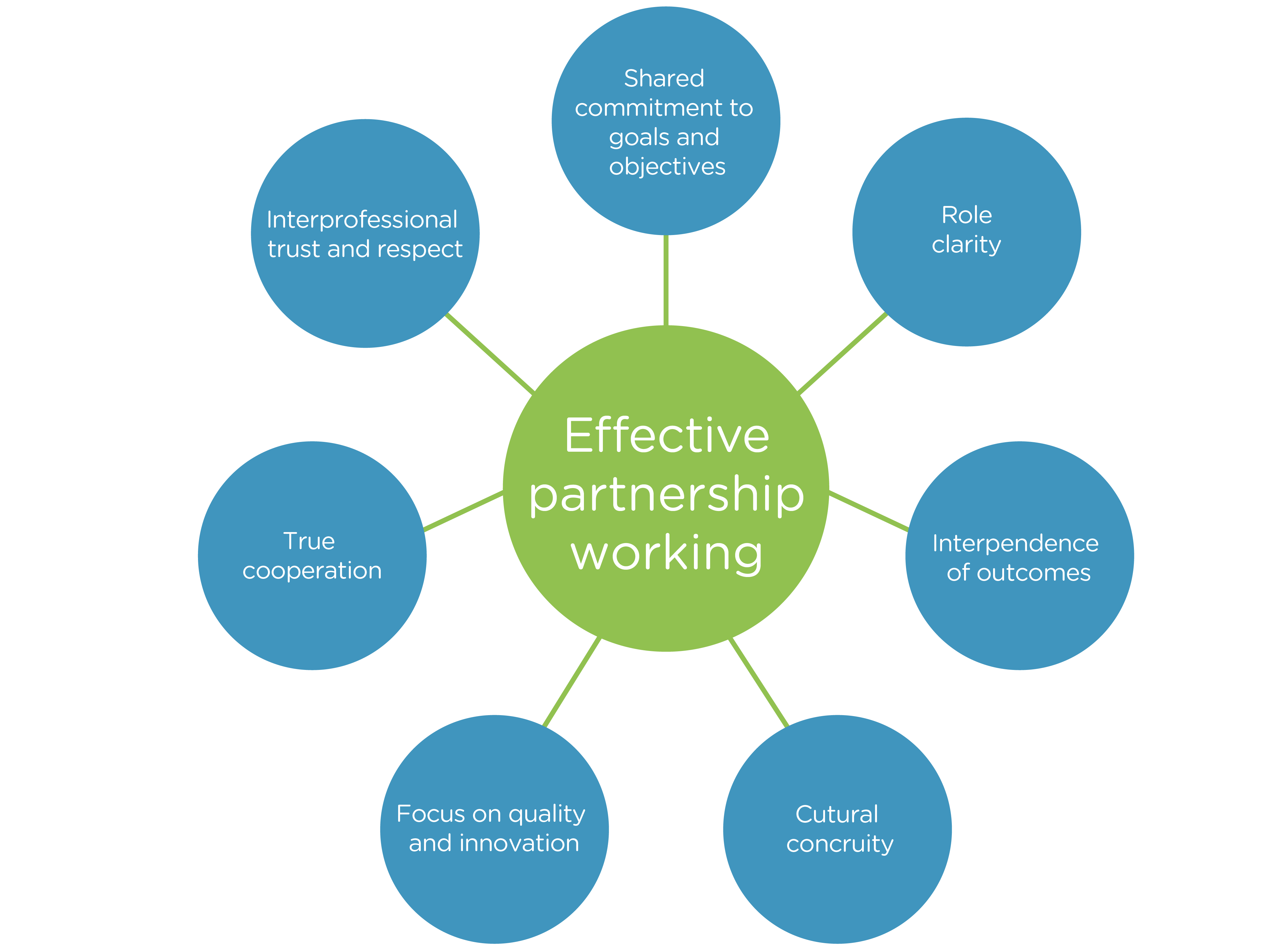understanding partnership working in service with Partnership working creative support has a lot of experience of working in partnership with stakeholders to achieve valued working to the service specification.