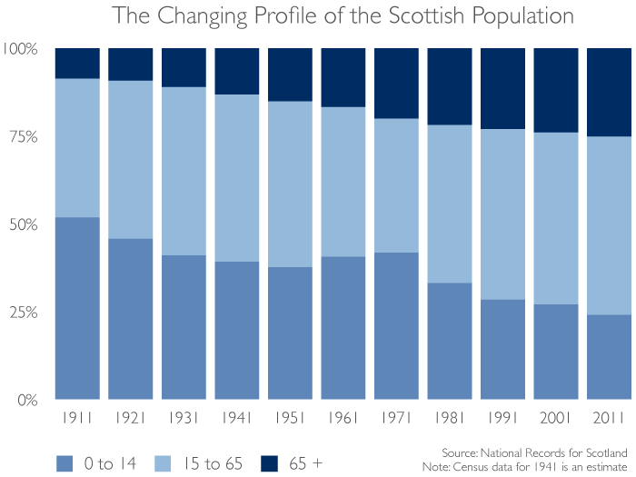 Changing age profile of Scotland