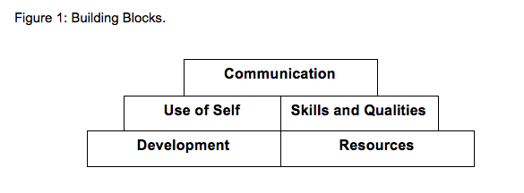 Communication, Use of self, Skills and Qualities, Development, Resources