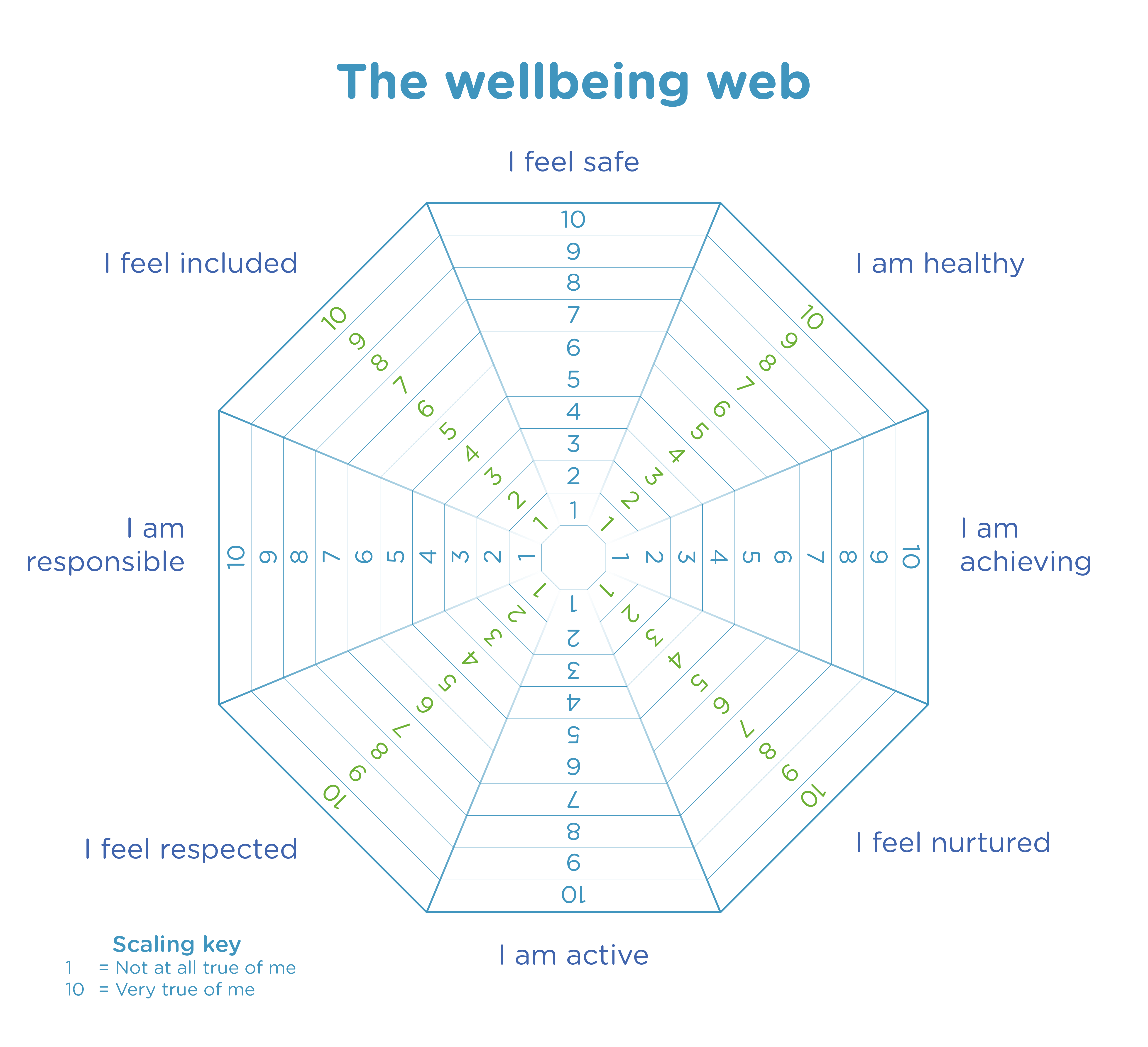 the wellbeing web