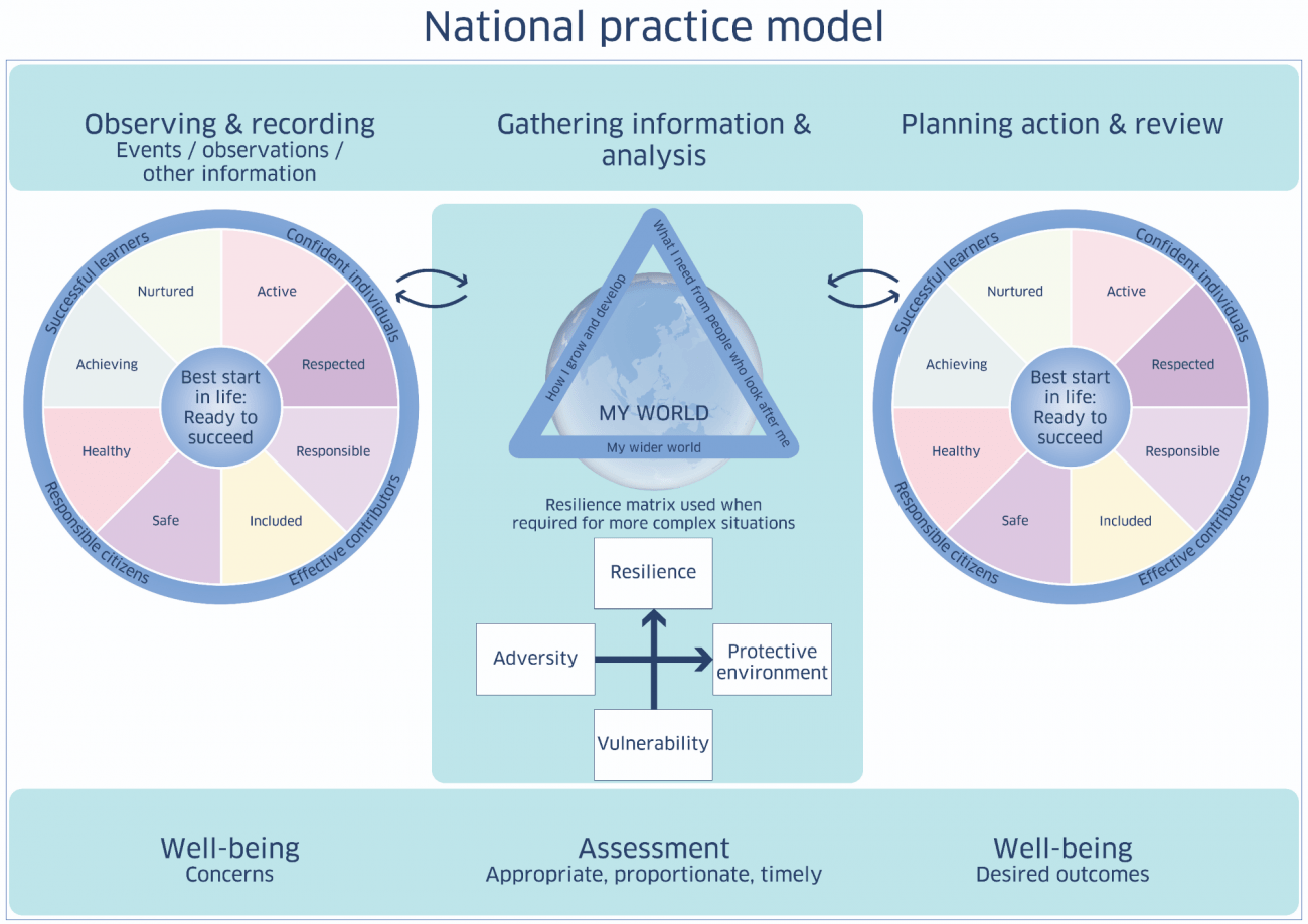 Integrated assessment national practice model for children young people and families