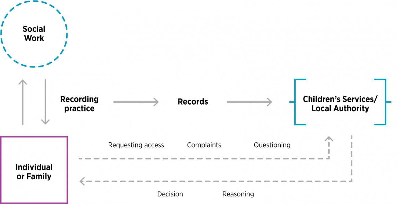 Recording and Access diagram. A summary of the process from an initial scoping review