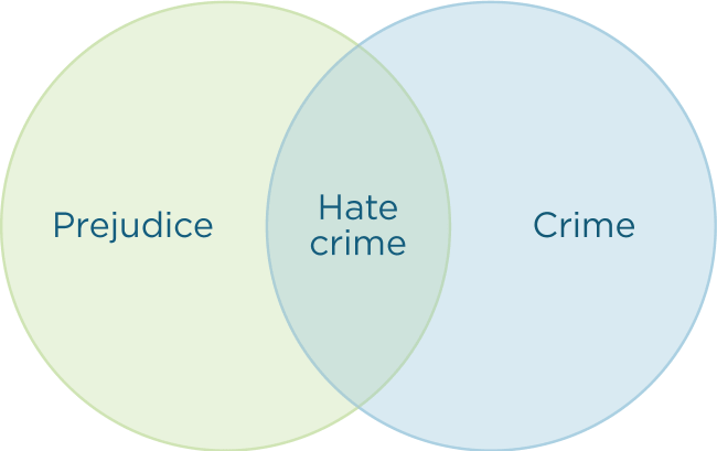 Prejudice, crime and hate crime Venn diagram