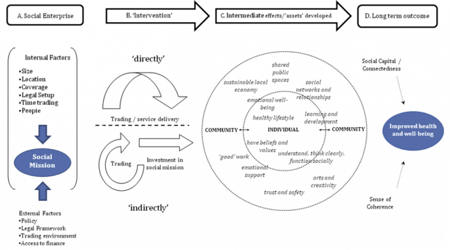 Conceptual model of social enterprise intervention