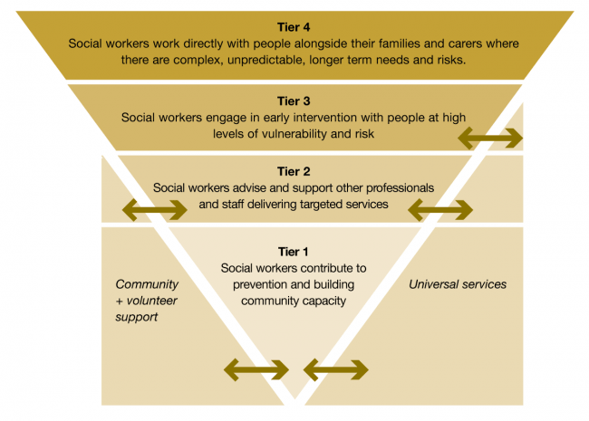 The Tiered Intervention Model