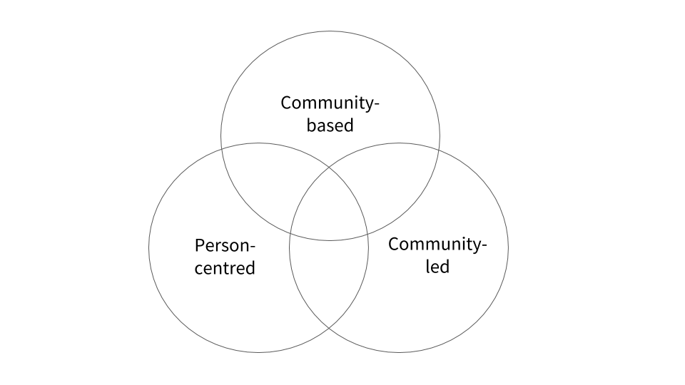 Venn diagram of three circles overlapping - community based, community led and person centred